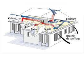 schéma fonctionnement VMC double flux