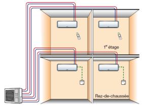 Schéma d'une installation d'un système de multisplit