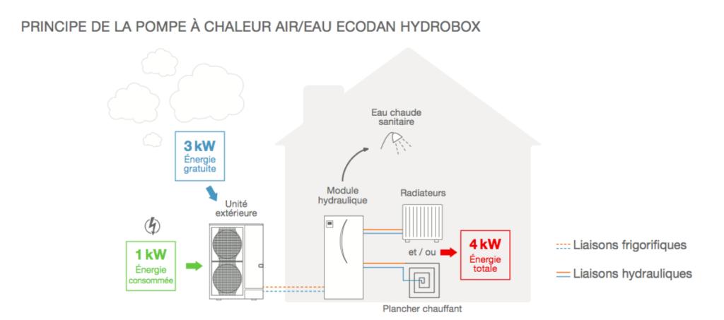 schéma du fonctionnement d'une pompe à chaleur air/eau