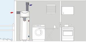 Schéma du fonctionnement du chauffe-eau thermodynamique monobloc
