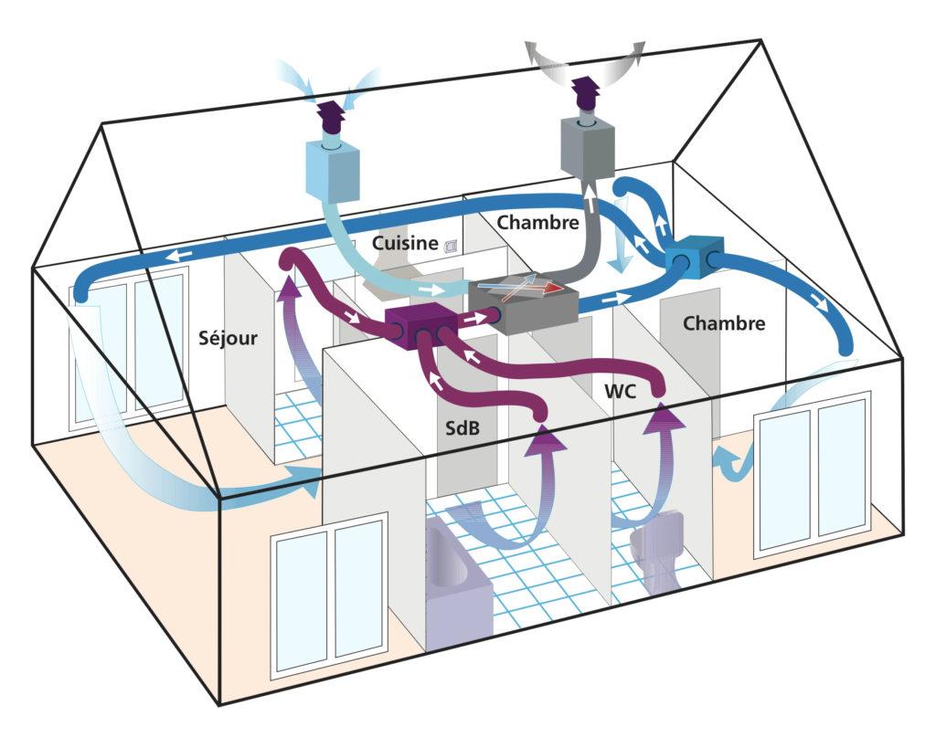 schema de fonctionnement de la vmc double flux