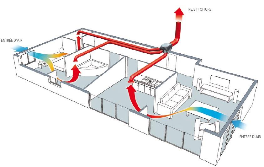 schéma de fonctionnement de la VMC simple flux autoréglable