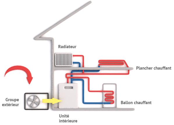 schéma fonctionnement de la pompe à chaleur air/eau