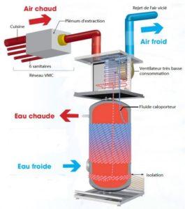 schéma fonctionnement chauffe-eau thermodynamique